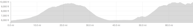 Crusher in the Tushar course profile elevation climbing